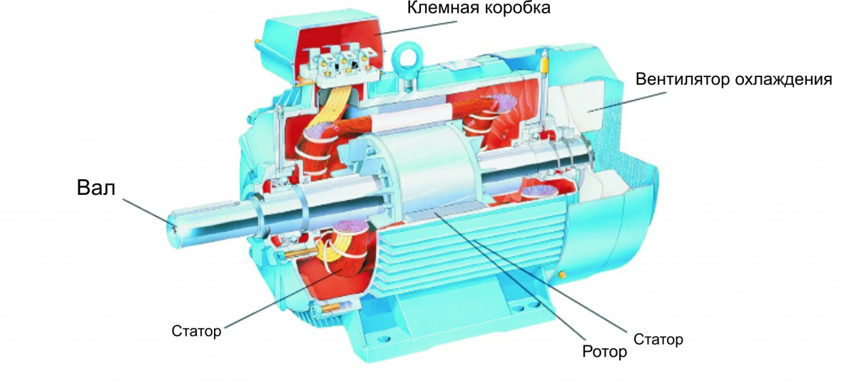Виды асинхронных электродвигателей переменного тока